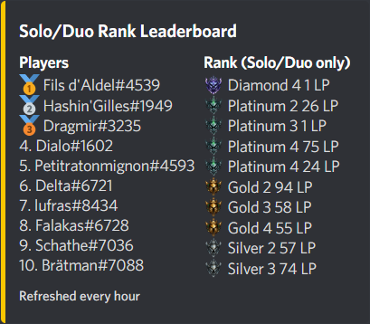 Example of a leaderboard